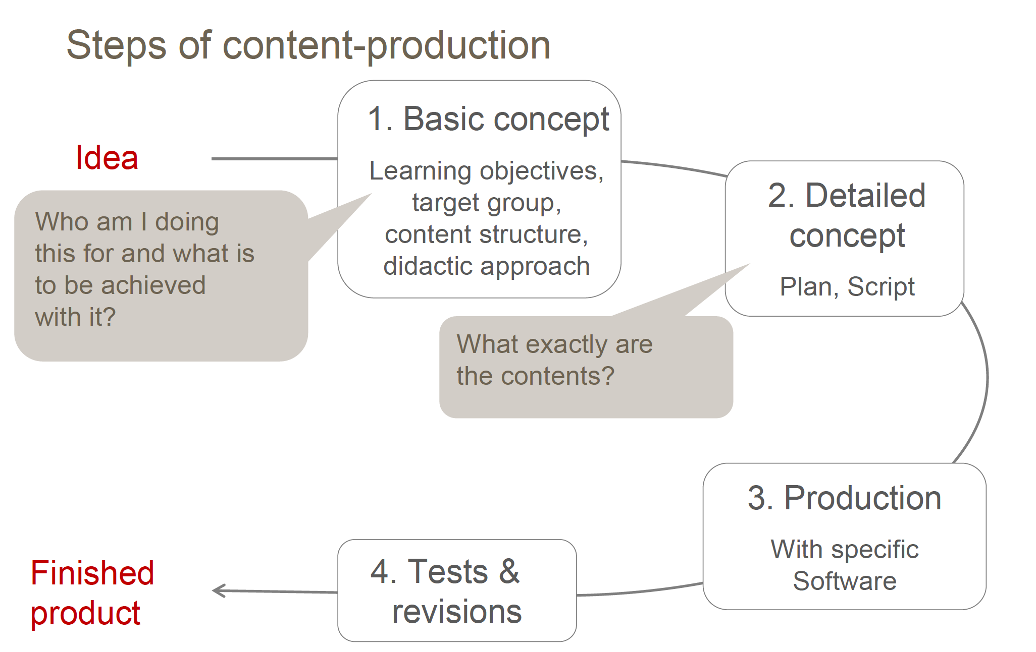 Steps of content production. ©GIZ
