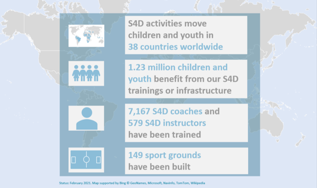 Facts and figures of 'Sport for Development' (S4D). ©GIZ