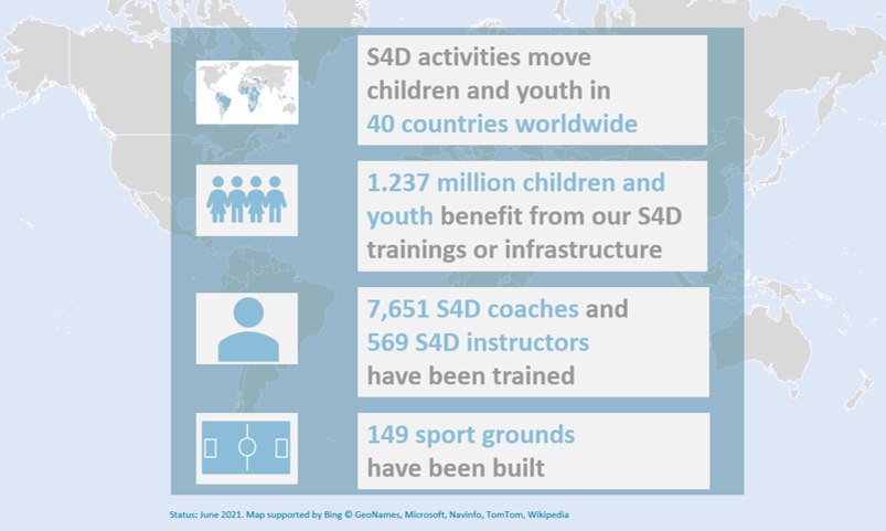Facts and figures of 'Sport for Development' (S4D). Photo ©GIZ