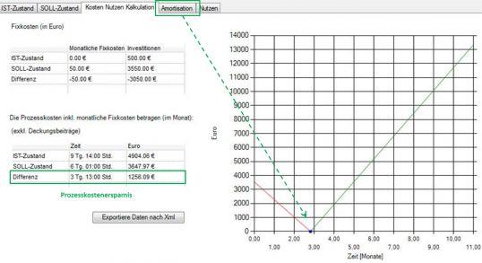 Berechnung Prozesskostenersparnis mit dem Kosten-Nutzen-Tool