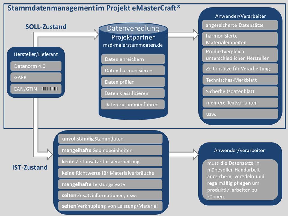 Stammdatenmanagement bei eMasterCraft
