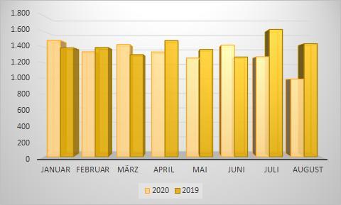 Statistik Insolvenzeröffnungen